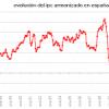 El IPC de Septiembre de 2012