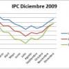 IPC de la Eurozona en diciembre 2009