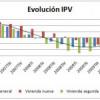 IPV primer trimestre de 2010