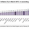 El IPC de la Eurozona desciende una décima en marzo