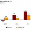 Evolución IPC anual
