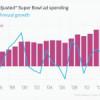 ¿Influye la Super Bowl en la economía?