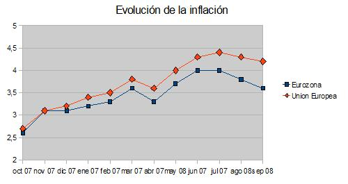 inflacioneur