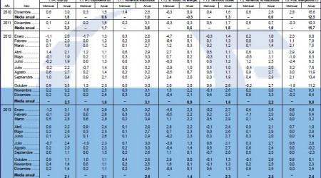 previsiones ipc 2013 Funcas