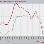 previsiones ipc para 2013
