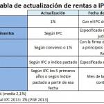 tabla actualizar rentas a IPC 2013
