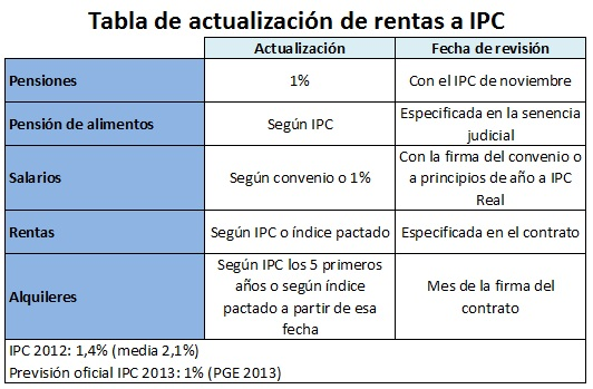 Por qu es tan importante el ipc financialred - Actualizacion pension alimentos ipc ...