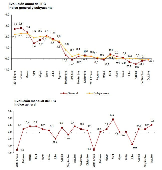 IPC Anual frente al IPC Mensual