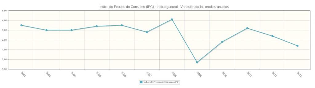 IPC medio 20102-2013