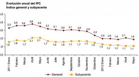 IPC Mayo 2012