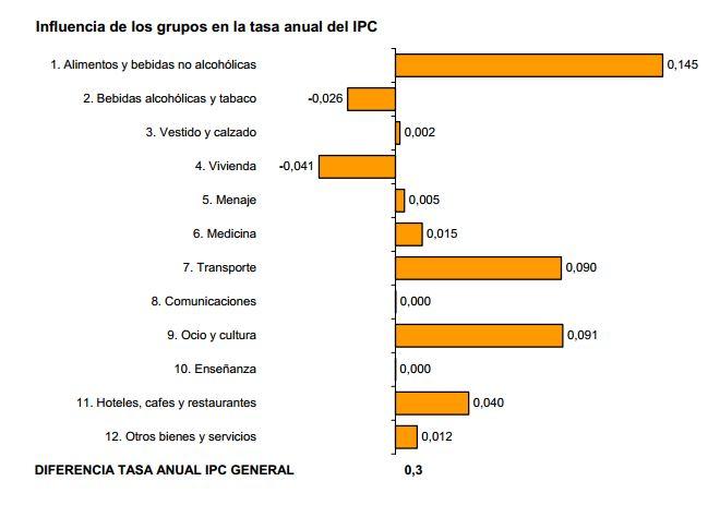 ipc Mayo 2013 grupos