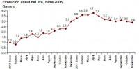 ipc adelantado noviembre 2011