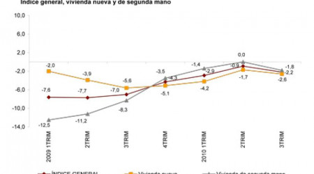 evolucion-anual-indice-precio-vivienda-T3-2010