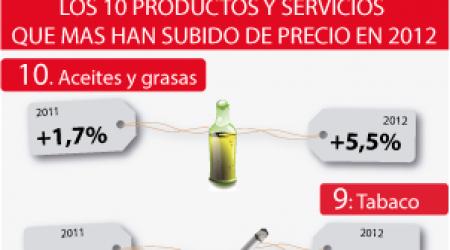 producto-que-mas-han-subido-de-precio-en-2012-300x250