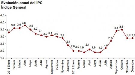 IPC diciembre 2012 adelantado