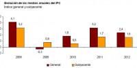 ipc medias anuales 2012