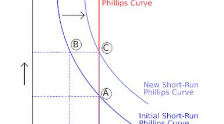 curva-phillips