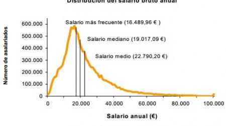 distribucion salario bruto