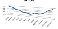 graficoipc2009