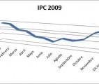 graficoipc20091