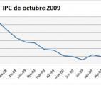 inflacionoctubre-09