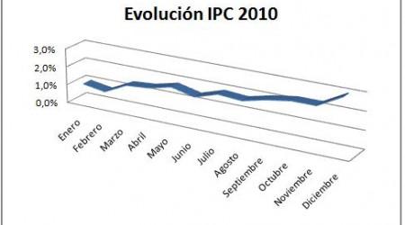 ipc-20101