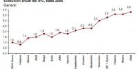 ipc-abril-2011-adelantado