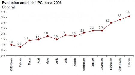 ipc-adelantado-febrero-2011