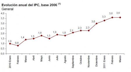 ipc-adelantado-marzo-2011