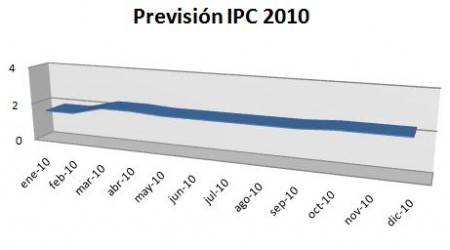 ipc20101