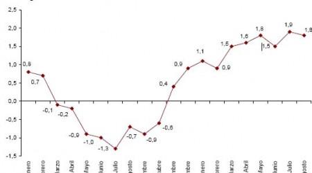 ipca-adelantado-agosto-2010