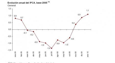 ipca-adelantado-enero-2010