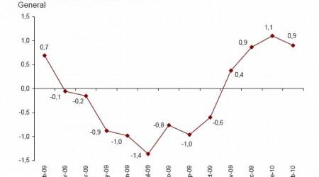 ipca-adelantado-febrero-2010