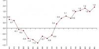 ipca-adelantado-julio-2010