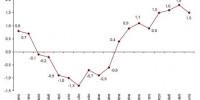 ipca-adelantado-junio-2010