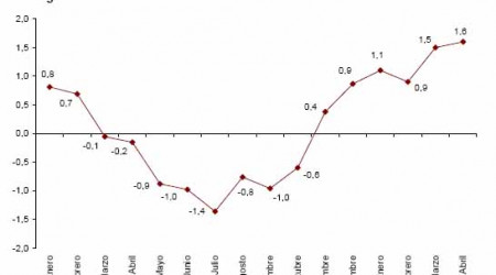 ipca-adelantado-marzo-2010