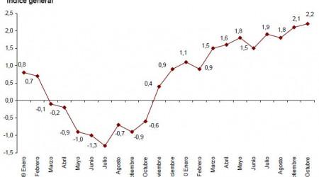 ipca-adelantado-octubre-2010