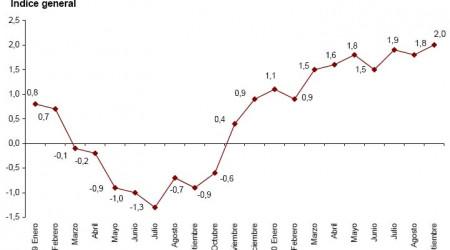 ipca-adelantado-septiembre-2010