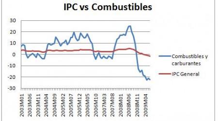 ipsvscombustible