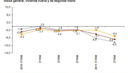ipv-segundo-trimestre-2011