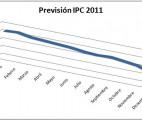 prevision-ipc-2011