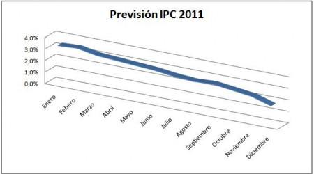 prevision-ipc-20111