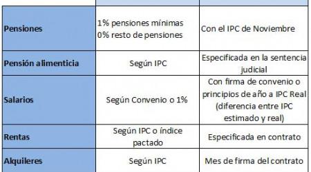 tabla-actualizar-a-IPC