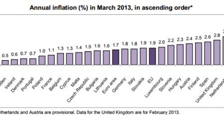 IPC eurozona