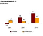 evolución anual IPC