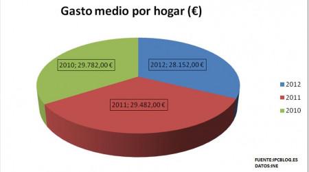 Encuesta Presupuestos familiares 2012