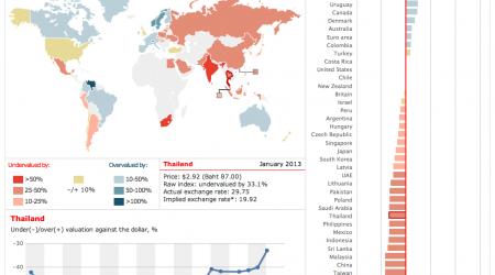 índice big mac 2013