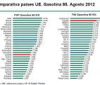 comparativa gasolina