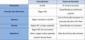 Tabla del IPC 2014