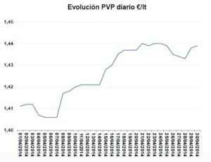 evolución precio diario